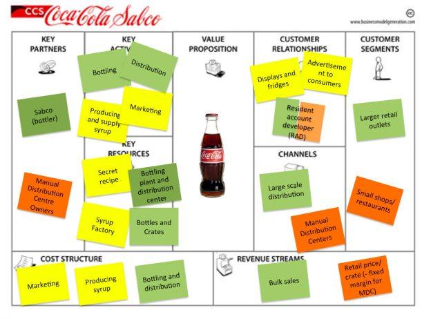 بوم مدل کسب و کار کارخانه کوکاکولا